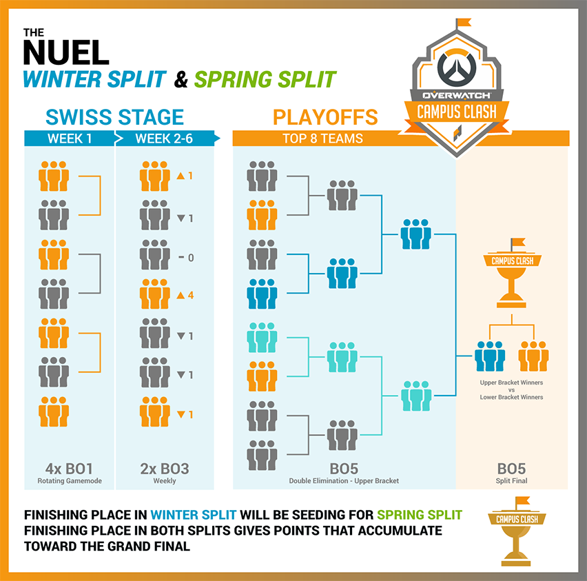 The NUEL Overwatch Campus Clash Winter Split explanation